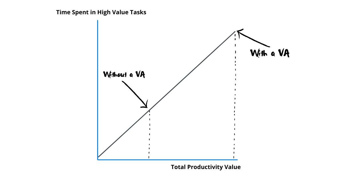 Time Spent in High Value Tasks (1)